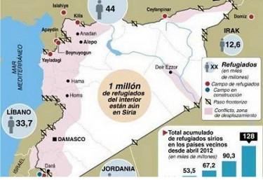 Siria: urge la garantía del acceso a las víctimas en la región