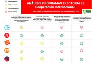 Análisis de la Cooperación Internacional en los programas electorales Elecciones autonómicas 28 de abril 2019