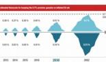 Europa cumplirá con el 0,7%. ¡En 2052!