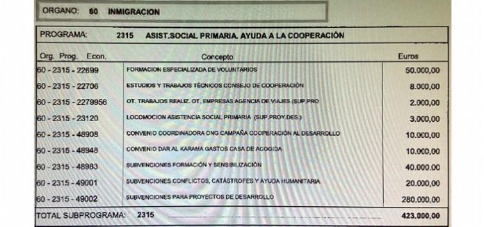 La Coordinadora Valenciana de ONGD denuncia que el recorte real del presupuesto de Cooperación Internacional presentado por el gobierno municipal de Alicante podría superar más de la mitad