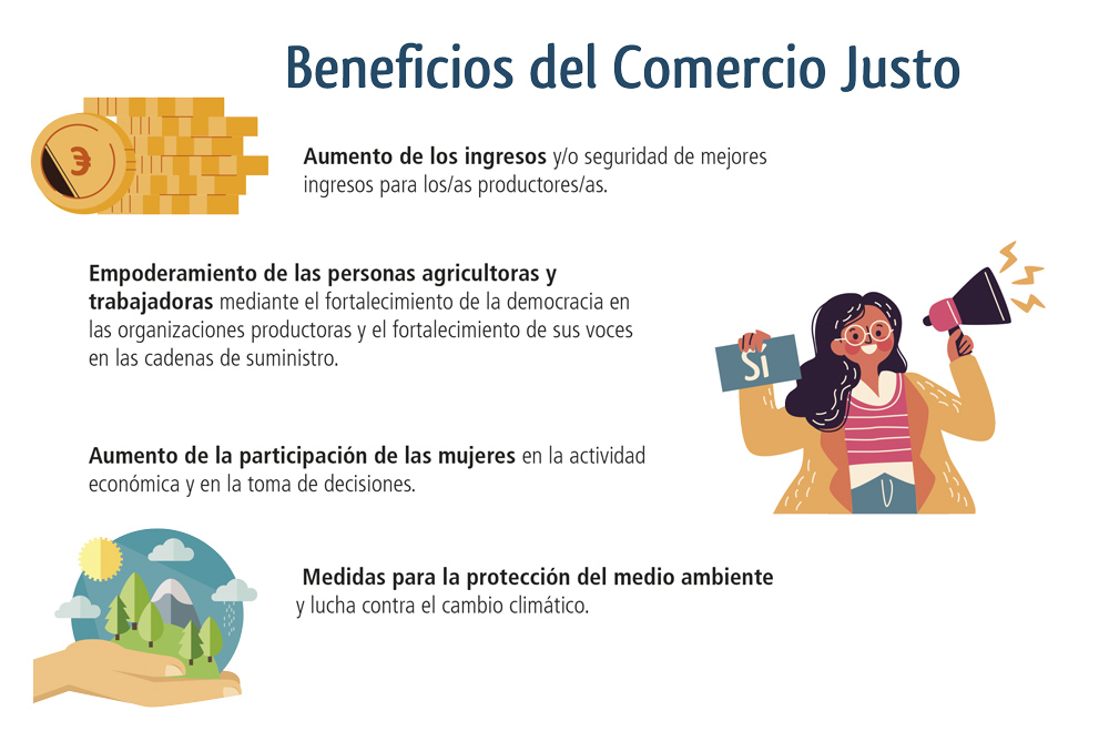 Infografía Beneficios del Comercio Justo