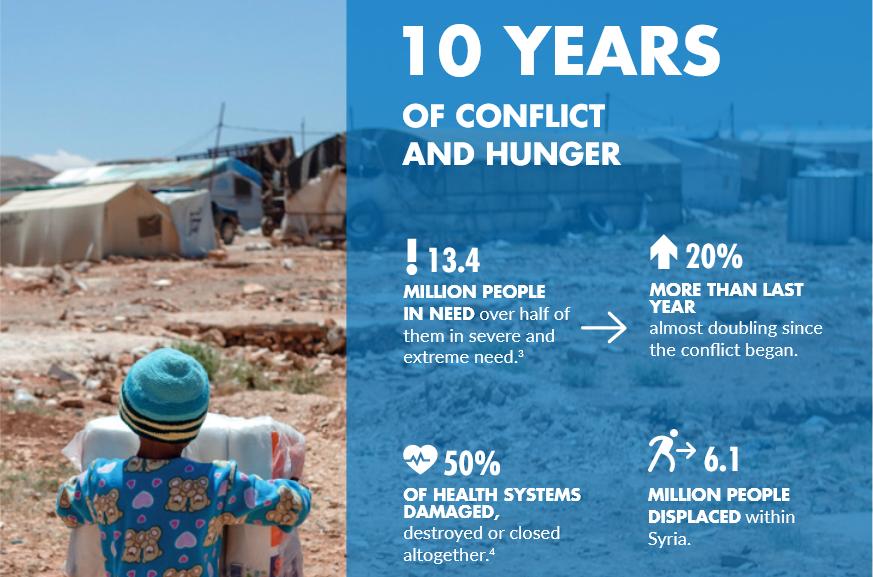 Siria 10 años de conflicto Acción contra el Hambre